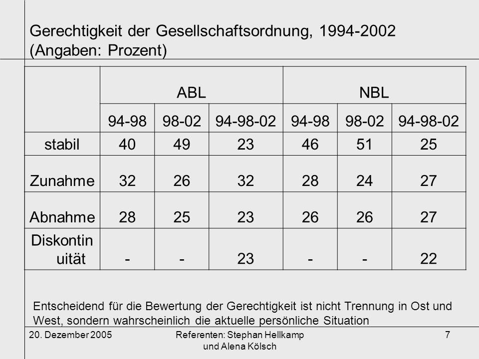 20. Dezember 2005Referenten: Stephan Hellkamp und Alena Kölsch 7 Gerechtigkeit der Gesellschaftsordnung, 1994-2002 (Angaben: Prozent) ABLNBL 94-9898-0