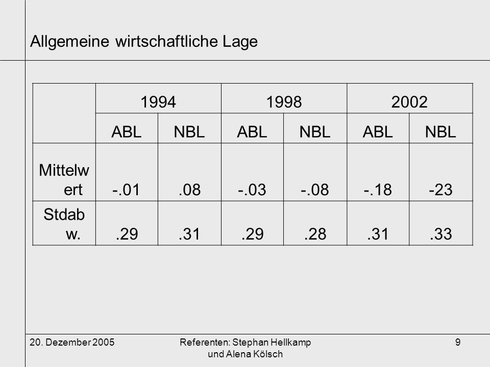 20. Dezember 2005Referenten: Stephan Hellkamp und Alena Kölsch 9 Allgemeine wirtschaftliche Lage 199419982002 ABLNBLABLNBLABLNBL Mittelw ert-.01.08-.0