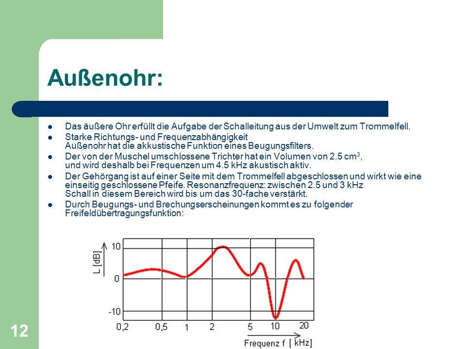 12 Außenohr: Das äußere Ohr erfüllt die Aufgabe der Schalleitung aus der Umwelt zum Trommelfell. Starke Richtungs- und Frequenzabhängigkeit Außenohr h