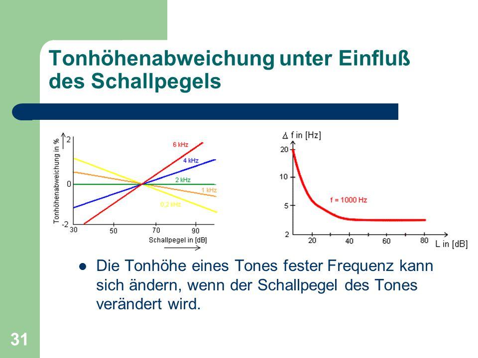 31 Tonhöhenabweichung unter Einfluß des Schallpegels Die Tonhöhe eines Tones fester Frequenz kann sich ändern, wenn der Schallpegel des Tones veränder