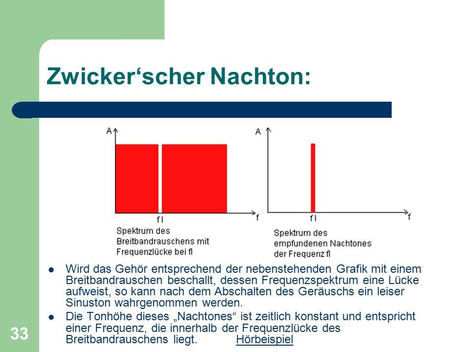 33 Zwicker'scher Nachton: Wird das Gehör entsprechend der nebenstehenden Grafik mit einem Breitbandrauschen beschallt, dessen Frequenzspektrum eine Lü