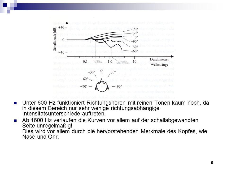 9 Unter 600 Hz funktioniert Richtungshören mit reinen Tönen kaum noch, da in diesem Bereich nur sehr wenige richtungsabhängige Intensitätsunterschiede