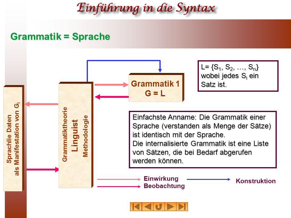 Grammatik = Sprache Sprachlie Daten als Manifestation von G i Grammatik 1 G = L Einwirkung Beobachtung Konstruktion Linguist Grammatiktheorie Methodol