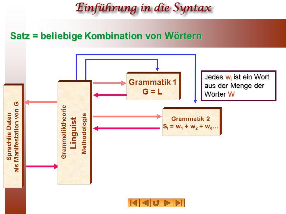 Satz = beliebige Kombination von Wörtern Sprachlie Daten als Manifestation von G i Grammatik 1 G = L Grammatik 2 S i = w 1 + w 2 + w 3 … Linguist Gram