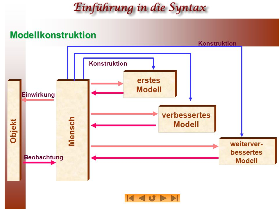 Modellkonstruktion Objekt Mensch erstes Modell verbessertes Modell weiterver- bessertes Modell Einwirkung Beobachtung Konstruktion