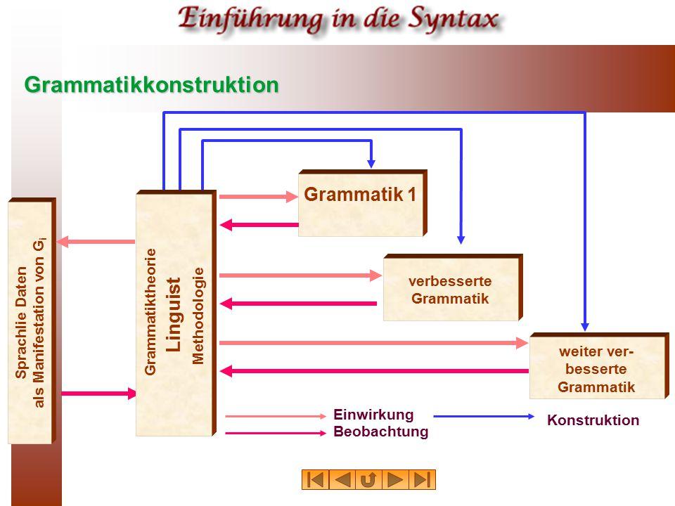 Grammatikkonstruktion Sprachlie Daten als Manifestation von G i Grammatik 1 verbesserte Grammatik weiter ver- besserte Grammatik Einwirkung Beobachtun