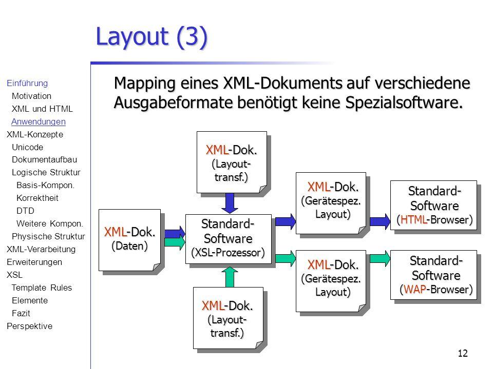 12 XML-Dok. (Layout- transf.) Layout (3) Standard- Software (XSL-Prozessor) XML-Dok. (Gerätespez. Layout) Standard- Software (HTML-Browser) Mapping ei