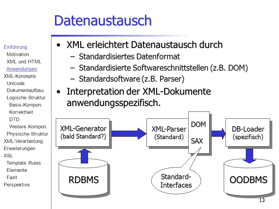 13 Datenaustausch RDBMS XML-Generator (bald Standard?) XML-Parser (Standard) DB-Loader (spezifisch) OODBMS DOMSAX Standard-Interfaces XML erleichtert