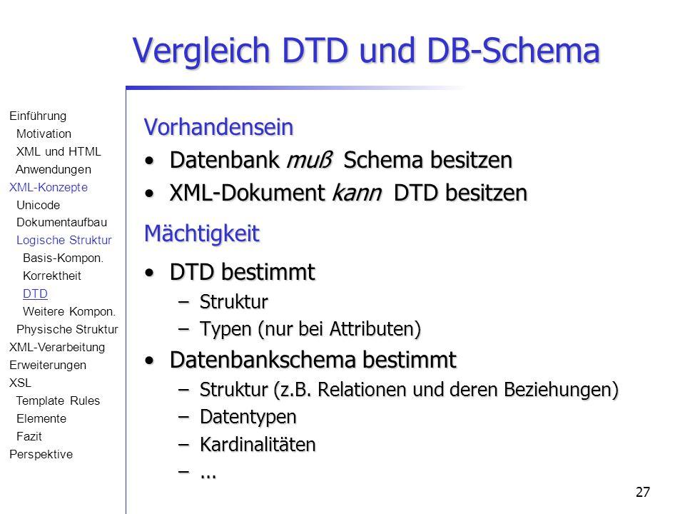 27 Vergleich DTD und DB-Schema Vorhandensein Datenbank muß Schema besitzenDatenbank muß Schema besitzen XML-Dokument kann DTD besitzenXML-Dokument kann DTD besitzenMächtigkeit DTD bestimmtDTD bestimmt –Struktur –Typen (nur bei Attributen) Datenbankschema bestimmtDatenbankschema bestimmt –Struktur (z.B.