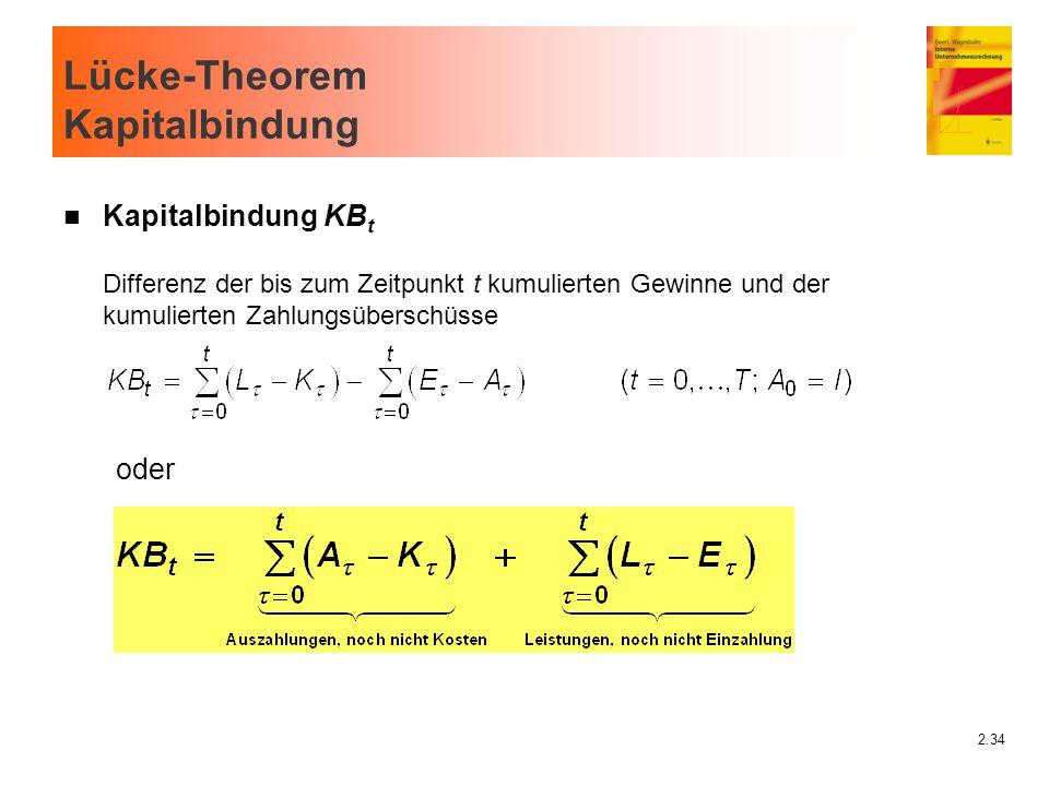 2.34 Lücke-Theorem Kapitalbindung n Kapitalbindung KB t Differenz der bis zum Zeitpunkt t kumulierten Gewinne und der kumulierten Zahlungsüberschüsse