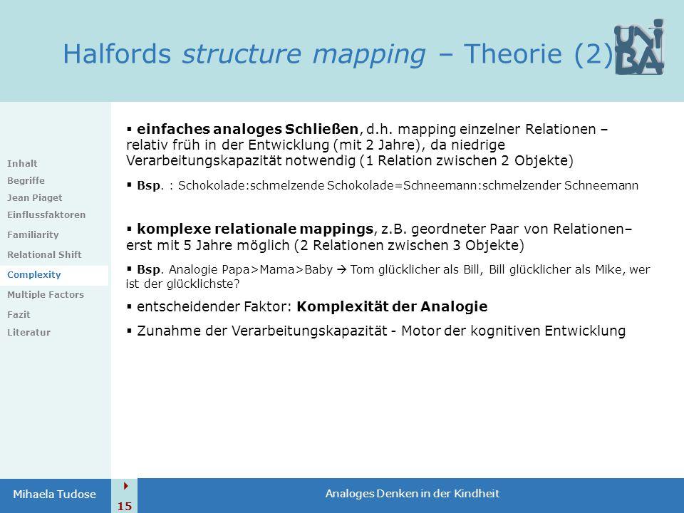  15 Analoges Denken in der Kindheit Mihaela Tudose Halfords structure mapping – Theorie (2) Inhalt Begriffe Jean Piaget Einflussfaktoren Familiarity