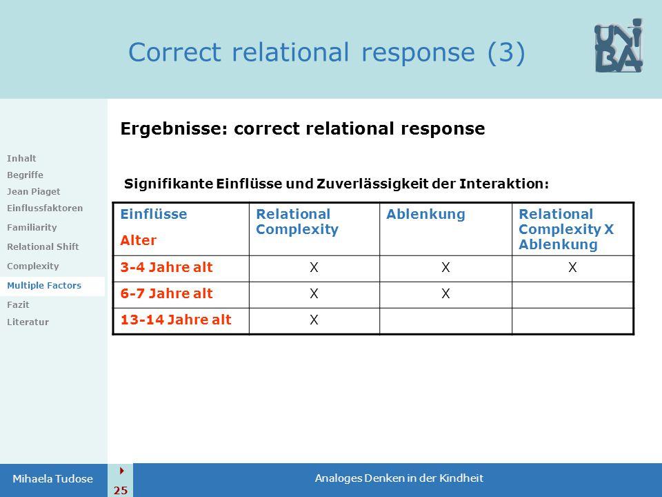  25 Analoges Denken in der Kindheit Mihaela Tudose Correct relational response (3) Inhalt Begriffe Jean Piaget Einflussfaktoren Familiarity Relationa