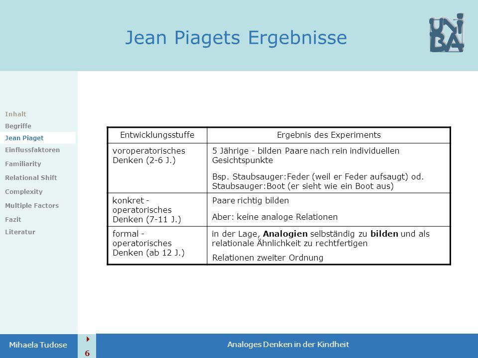  6 Analoges Denken in der Kindheit Mihaela Tudose Jean Piagets Ergebnisse EntwicklungsstuffeErgebnis des Experiments voroperatorisches Denken (2-6 J.