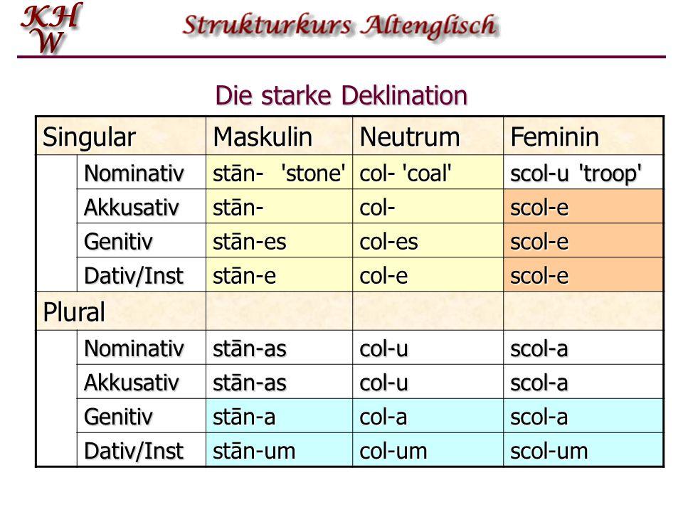 Die starke Deklination SingularMaskulinNeutrumFeminin Nominativ stān-'stone' col-'coal' scol-u'troop' Akkusativstān-col-scol-e Genitivstān-escol-essco