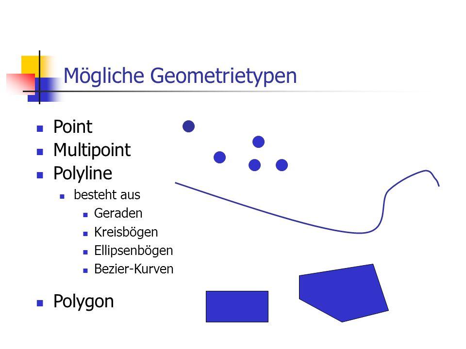 Mögliche Geometrietypen Point Multipoint Polyline besteht aus Geraden Kreisbögen Ellipsenbögen Bezier-Kurven Polygon