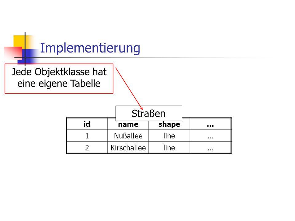 Implementierung idnameshape... 1Nußalleeline... 2Kirschalleeline... Straßen Jede Objektklasse hat eine eigene Tabelle