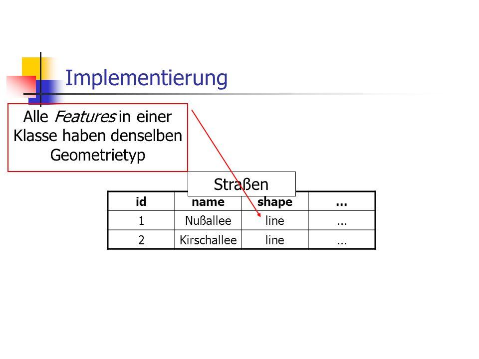 Implementierung idnameshape... 1Nußalleeline... 2Kirschalleeline... Straßen Alle Features in einer Klasse haben denselben Geometrietyp
