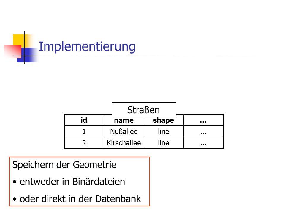 Implementierung...lineKirschallee2...lineNußallee1...shapenameid Straßen Speichern der Geometrie entweder in Binärdateien oder direkt in der Datenbank