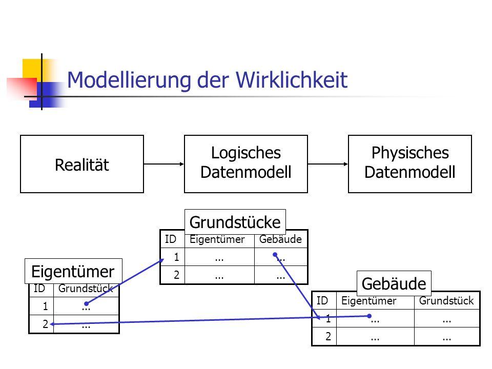 Implementierung...lineKirschallee2...lineNußallee1...shapenameid Straßen Jede Spalte entspricht einem Attribut