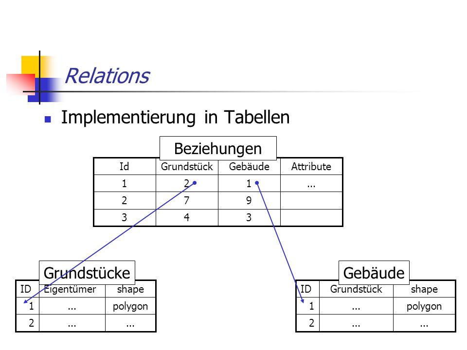 Relations Implementierung in Tabellen... 2 polygon...1 shapeEigentümerID Grundstücke polygon...1 2 shapeGrundstückID Gebäude...121 972 343 AttributeGe