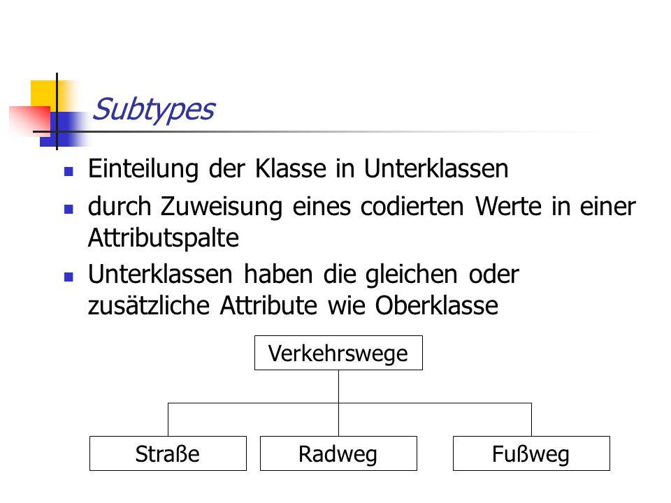 Subtypes Einteilung der Klasse in Unterklassen Verkehrswege StraßeRadwegFußweg durch Zuweisung eines codierten Werte in einer Attributspalte Unterklas