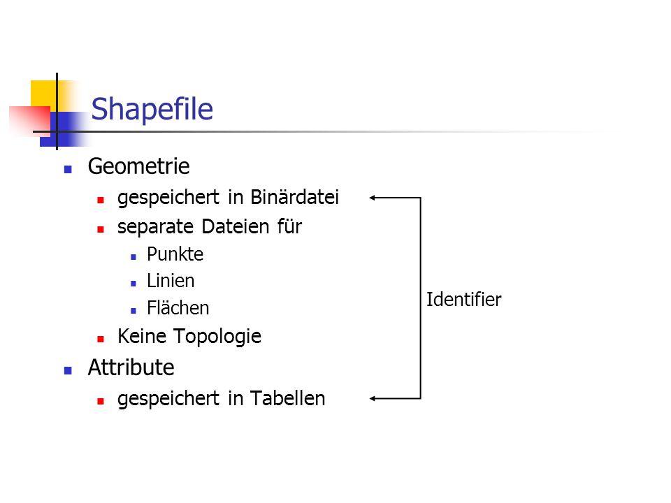 Implementierung...lineKirschallee2...lineNußallee1...shapenameid Straßen In einer Klasse sind Objekte mit identischer Geometrie