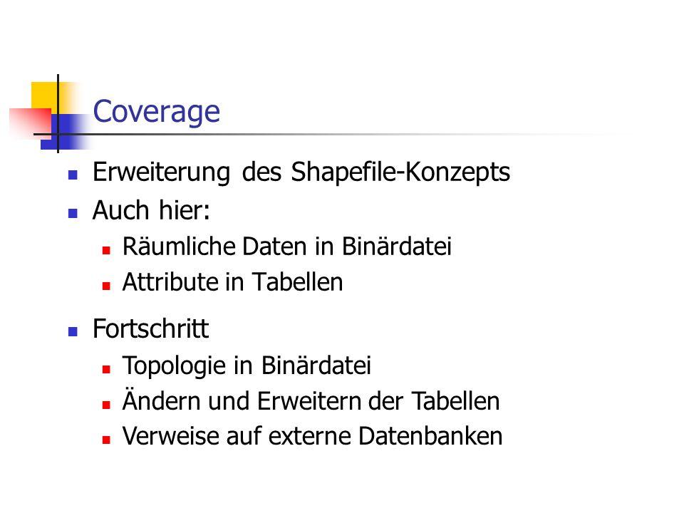 Coverage Erweiterung des Shapefile-Konzepts Auch hier: Räumliche Daten in Binärdatei Attribute in Tabellen Fortschritt Topologie in Binärdatei Ändern