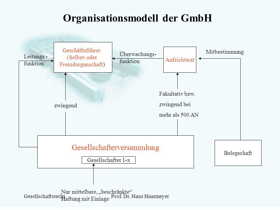 GesellschaftsrechtProf. Dr. Hans Haarmeyer Organisationsmodell der GmbH Geschäftsführer (Selbst- oder Fremdorganschaft) Aufsichtsrat Belegschaft Gesel