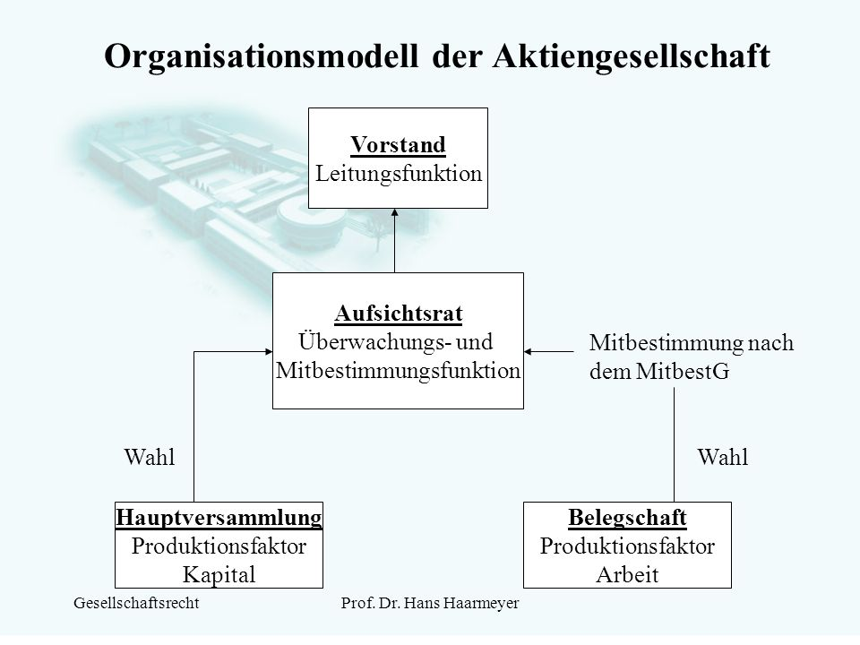 GesellschaftsrechtProf. Dr. Hans Haarmeyer Organisationsmodell der Aktiengesellschaft Vorstand Leitungsfunktion Aufsichtsrat Überwachungs- und Mitbest
