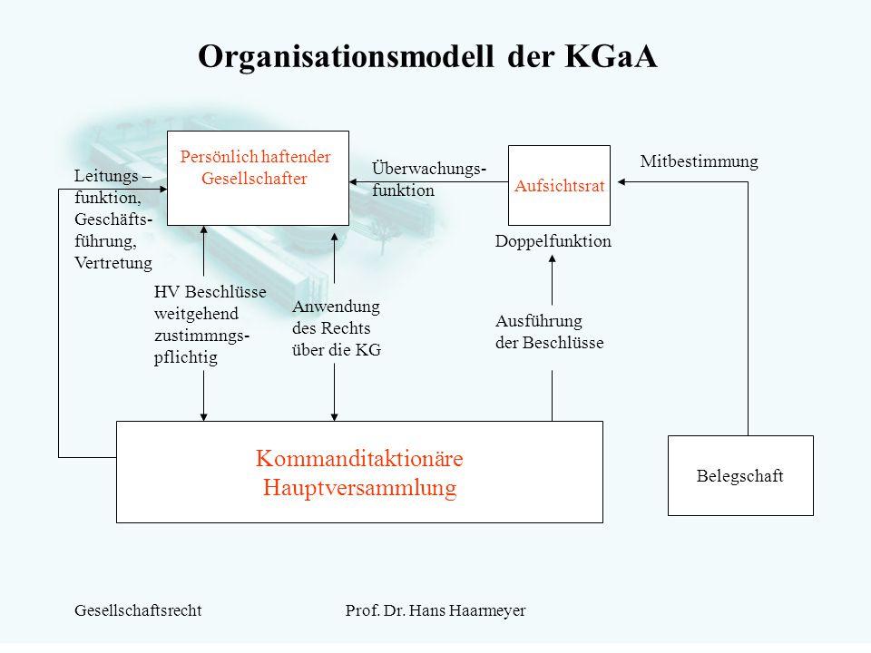 GesellschaftsrechtProf. Dr. Hans Haarmeyer Organisationsmodell der KGaA Persönlich haftender Gesellschafter Aufsichtsrat Belegschaft Kommanditaktionär