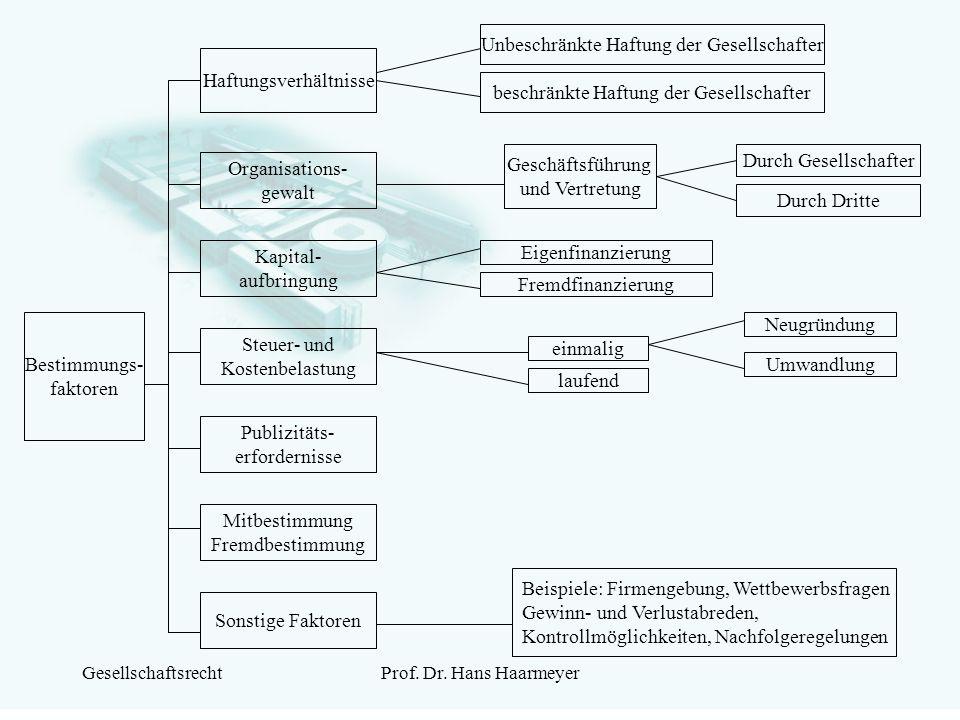 GesellschaftsrechtProf. Dr. Hans Haarmeyer Bestimmungs- faktoren Haftungsverhältnisse Kapital- aufbringung Steuer- und Kostenbelastung Sonstige Faktor