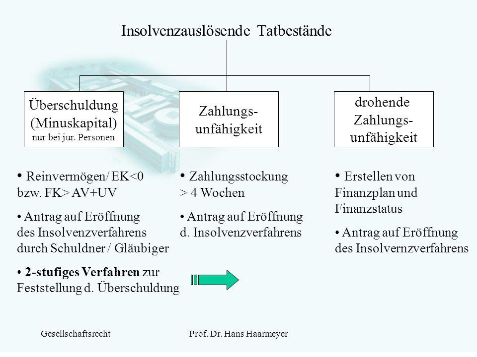 GesellschaftsrechtProf. Dr. Hans Haarmeyer Insolvenzauslösende Tatbestände Überschuldung (Minuskapital) nur bei jur. Personen Zahlungs- unfähigkeit dr