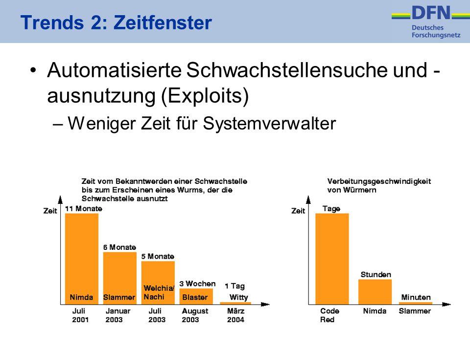 Trends 2: Zeitfenster Automatisierte Schwachstellensuche und - ausnutzung (Exploits) –Weniger Zeit für Systemverwalter