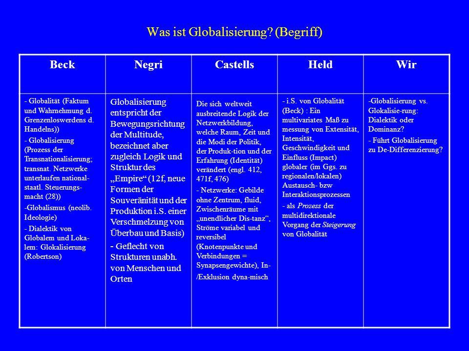 Was ist Globalisierung? (Begriff) BeckNegriCastellsHeldWir - Globalität (Faktum und Wahrnehmung d. Grenzenloswerdens d. Handelns)) - Globalisierung (P