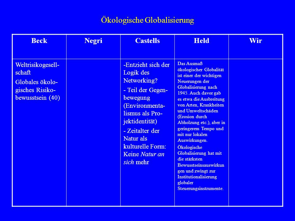 Ökologische Globalisierung BeckNegriCastellsHeldWir Weltrisikogesell- schaft Globales ökolo- gisches Risiko- bewusstsein (40) -Entzieht sich der Logik