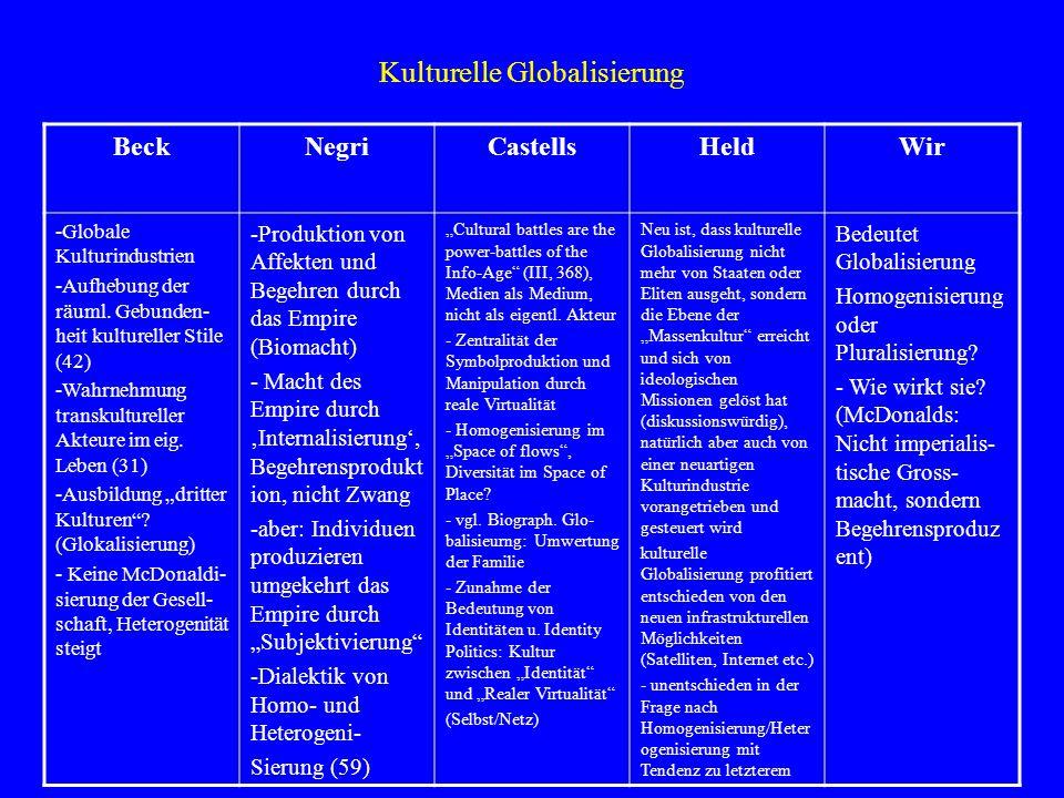 Kulturelle Globalisierung BeckNegriCastellsHeldWir -Globale Kulturindustrien -Aufhebung der räuml. Gebunden- heit kultureller Stile (42) -Wahrnehmung