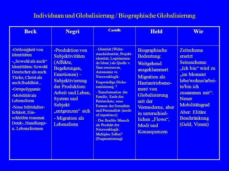 """Individuum und Globalisierung / Biographische Globalisierung BeckNegri Castells HeldWir -Ortlosigkeit von Identitäten -""""Sowohl als auch"""" Identitäten:"""