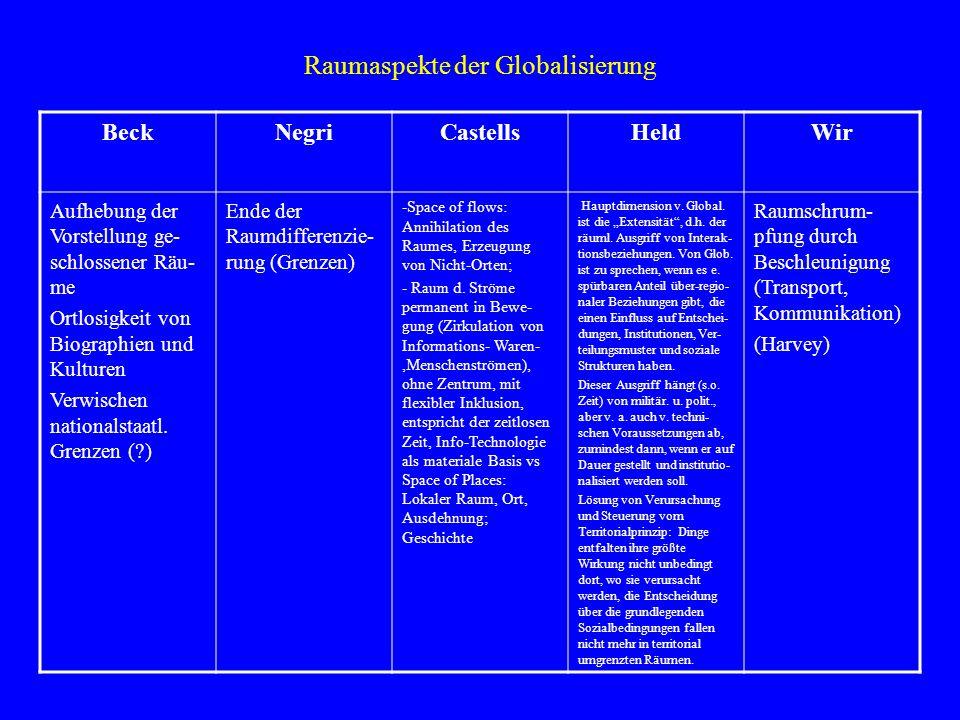 Raumaspekte der Globalisierung BeckNegriCastellsHeldWir Aufhebung der Vorstellung ge- schlossener Räu- me Ortlosigkeit von Biographien und Kulturen Ve