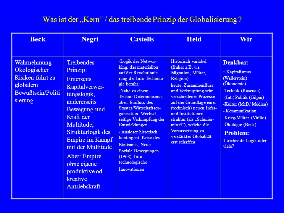 """Was ist der """"Kern"""" / das treibende Prinzip der Globalisierung ? BeckNegriCastellsHeldWir Wahrnehmung Ökologischer Risiken führt zu globalem Bewußtsein"""