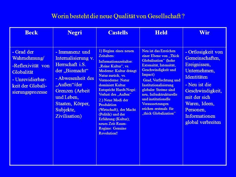 Konfliktlinien in der Globalisierung BeckNegriCastellsHeldWir - Politisch- demokratischer Steuerungs- anspruch vs.