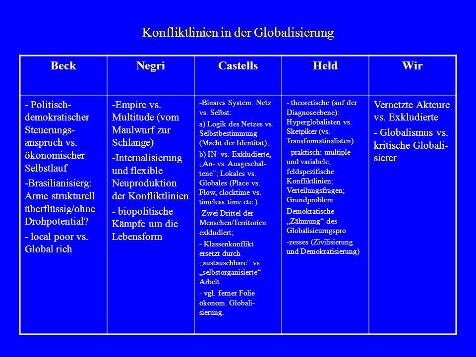 Raumaspekte der Globalisierung BeckNegriCastellsHeldWir Aufhebung der Vorstellung ge- schlossener Räu- me Ortlosigkeit von Biographien und Kulturen Verwischen nationalstaatl.