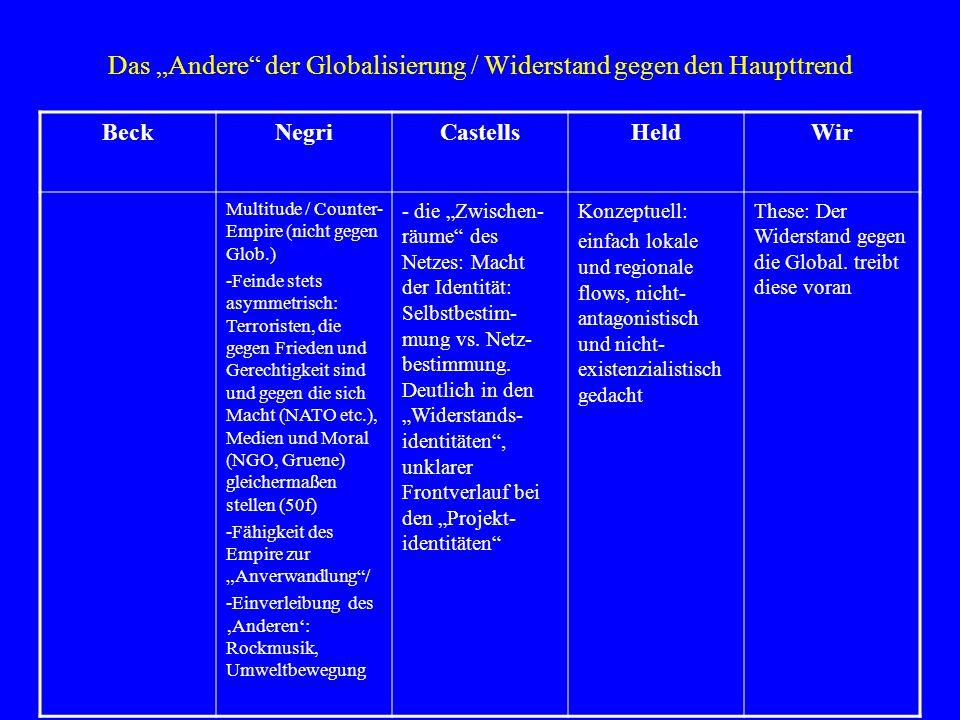 """Das """"Andere"""" der Globalisierung / Widerstand gegen den Haupttrend BeckNegriCastellsHeldWir Multitude / Counter- Empire (nicht gegen Glob.) -Feinde ste"""