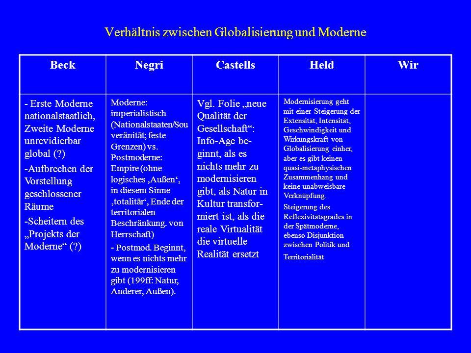 """Normative Positionen zur Globalisierung BeckNegriCastellsHeldWir """"kontextueller Universalismus (141ff) (?) Empire """"an sich gut, aber nicht """"für sich (56f); positiver Zwischenschritt auf dem Weg zur Freiheit (=Marx' Wertung des Kapitalismus) - Verfechter von Globalisieurng, gegen Lokalismus, Partikularismus, Kommunitaris- mus Schwach ausge- prägt."""