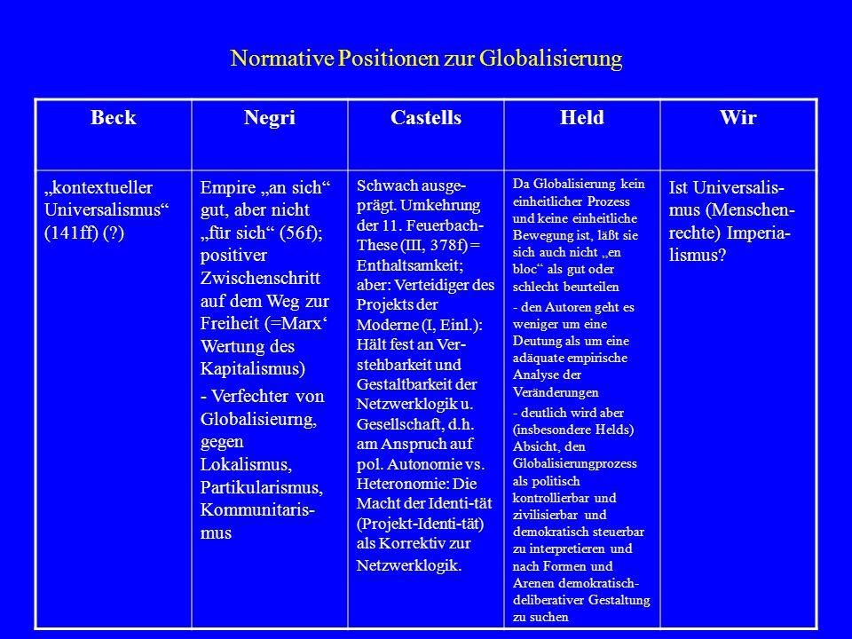 """Normative Positionen zur Globalisierung BeckNegriCastellsHeldWir """"kontextueller Universalismus"""" (141ff) (?) Empire """"an sich"""" gut, aber nicht """"für sich"""