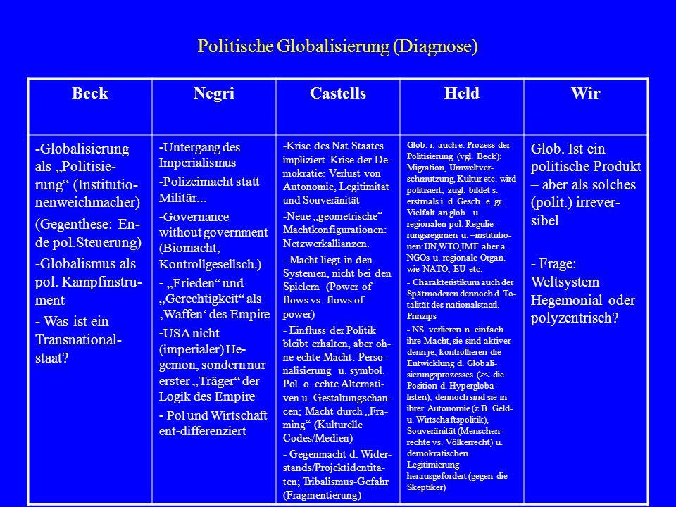 Politische Globalisierung (Präskription) BeckNegriCastellsHeldWir Prozess der Globalisierung als Kriterium nationaler Politik in allen Bereichen, um demokratische Handlungsfähig-keit zu erhalten (?) -Subpolitik und Demokratisierung verhindern Selbstlauf (?) -Transnationaler Föderalismus, 'inklusive' Souve- ränität, Bsp.EU -Rechtspazifismus -Konsumenten- macht als polit.