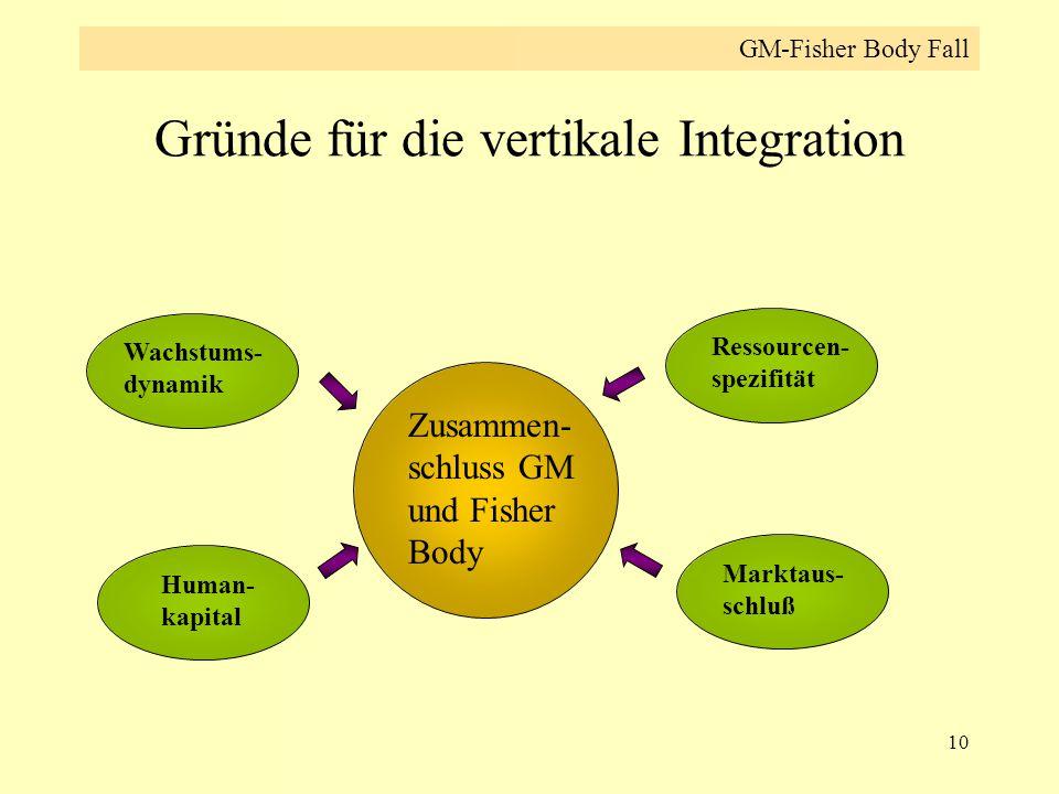 10 Gründe für die vertikale Integration Zusammen- schluss GM und Fisher Body Human- kapital Ressourcen- spezifität Marktaus- schluß Wachstums- dynamik