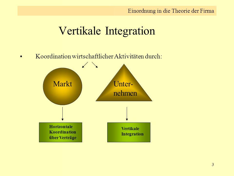 3 Vertikale Integration Koordination wirtschaftlicher Aktivitäten durch: Markt Unter- nehmen Horizontale Koordination über Verträge Vertikale Integrat