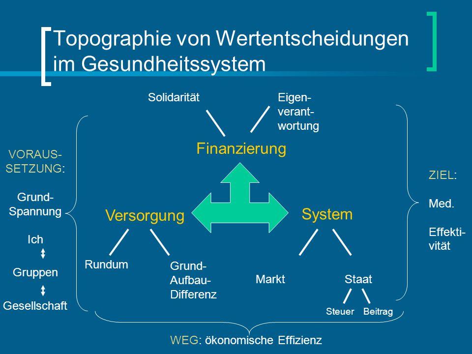 Topographie von Wertentscheidungen im Gesundheitssystem Finanzierung Versorgung System StaatMarkt SolidaritätEigen- verant- wortung Rundum Grund- Aufb
