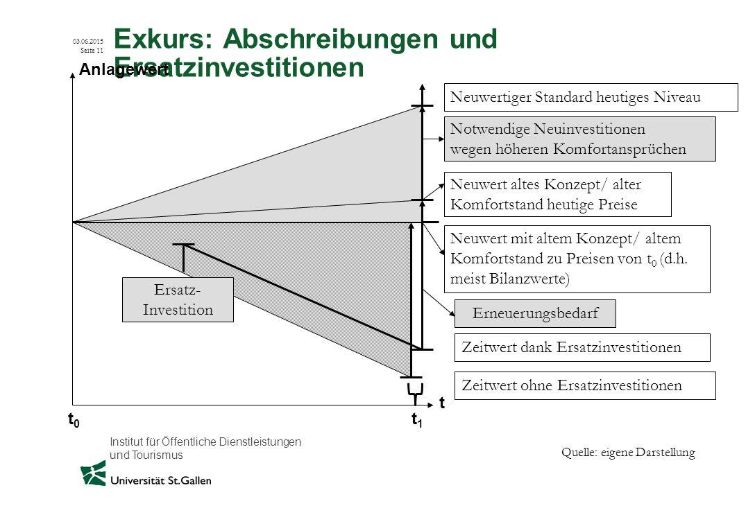 Institut für Öffentliche Dienstleistungen und Tourismus 03.06.2015 Seite 11 Exkurs: Abschreibungen und Ersatzinvestitionen Zeitwert ohne Ersatzinvesti