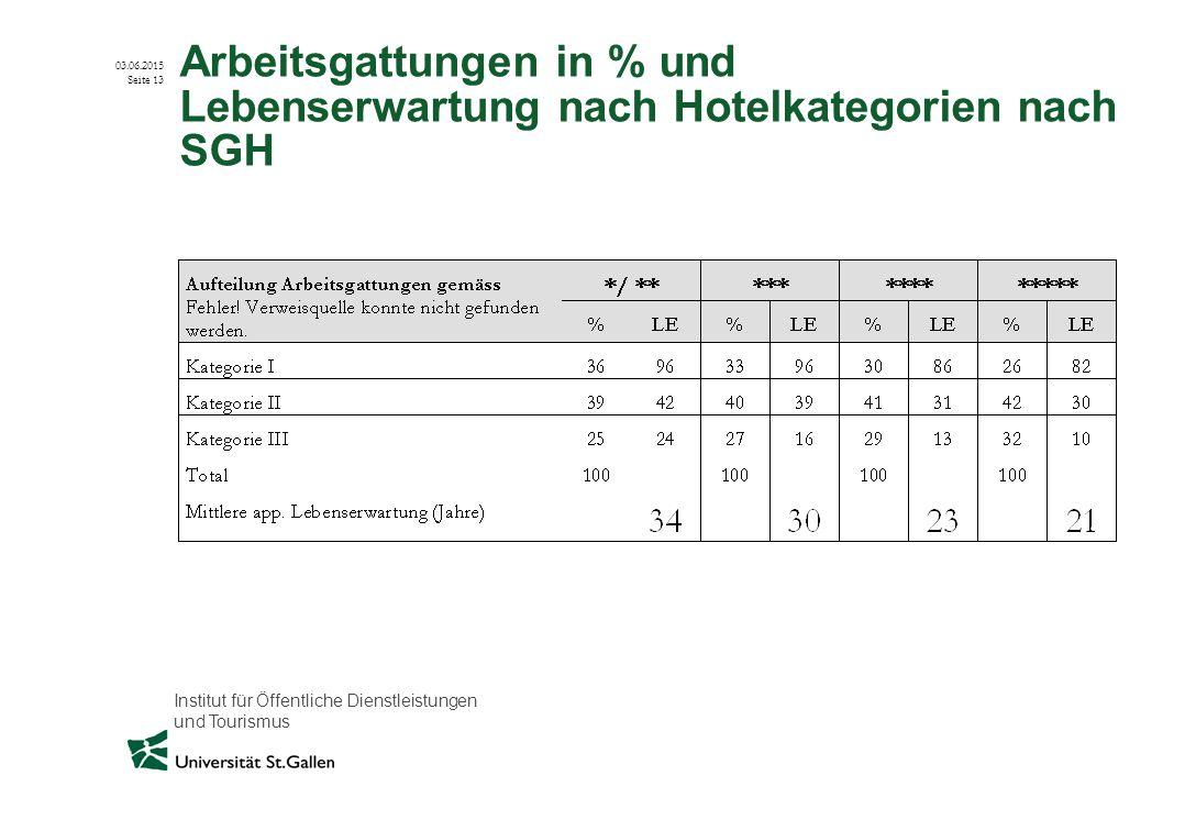 Institut für Öffentliche Dienstleistungen und Tourismus 03.06.2015 Seite 13 Arbeitsgattungen in % und Lebenserwartung nach Hotelkategorien nach SGH
